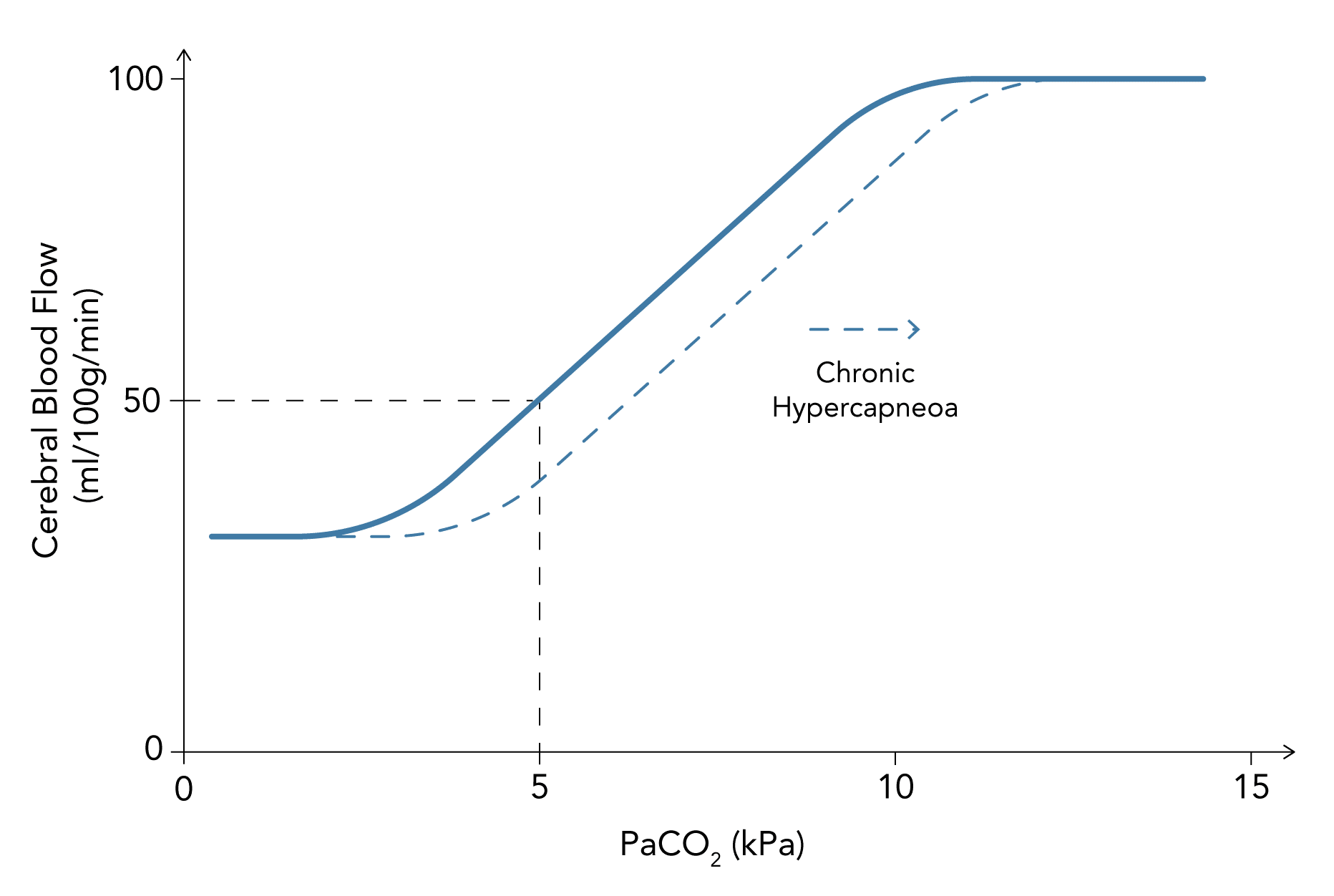 Relationship between PaCO2 (carbon dioxide) and cerebral blood flow